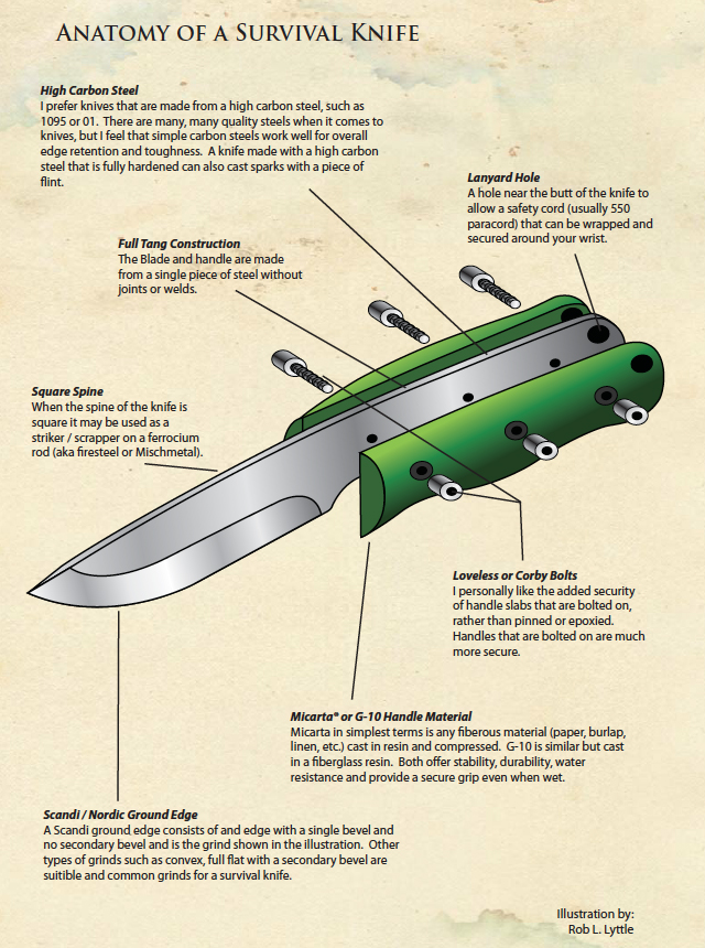 Anatomy-of-a-Survival-Knife